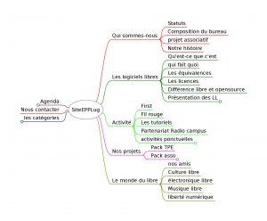 Arborescence du site EEPLug